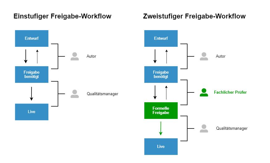 Einstufiger und zweistufiger Freigabe-Workflow