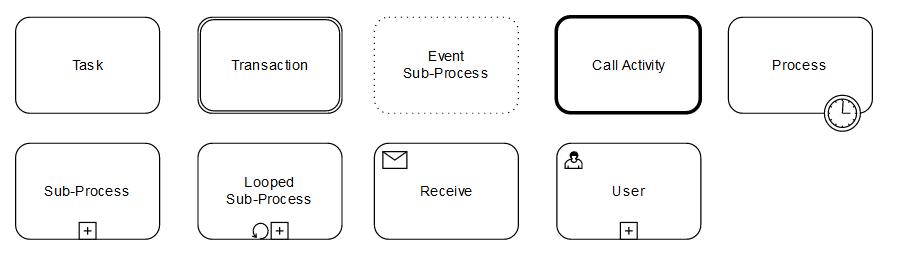 Die verschiedenen Unterprozesse nach BPMN 2.0