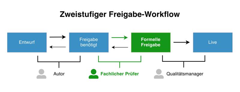 Zweitstufiger Workflow