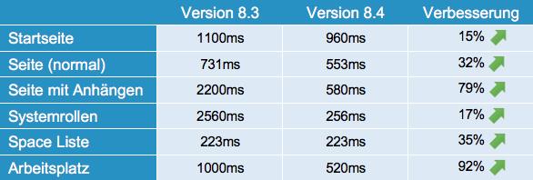 Drupal Wiki Update 8.4