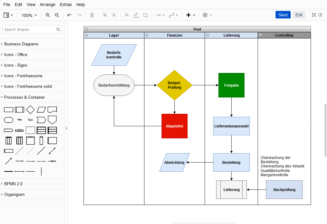 Diagramme: Standard - Prozessmanagement