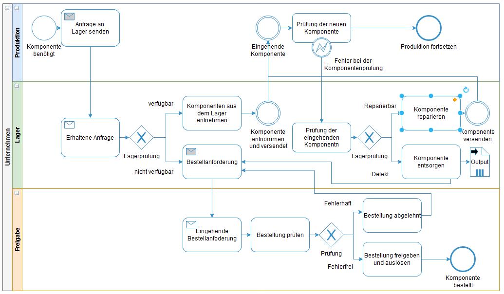 Ein Prozessmodell nach BPMN 2.0
