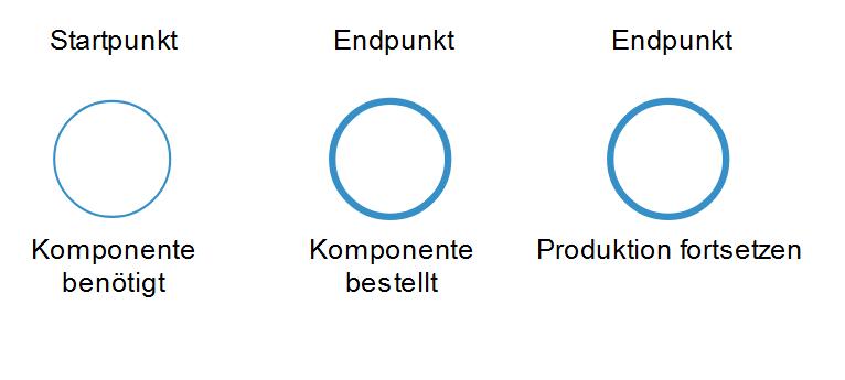 Start- und Endpunkte eines Prozesses nach BPMN 2.0